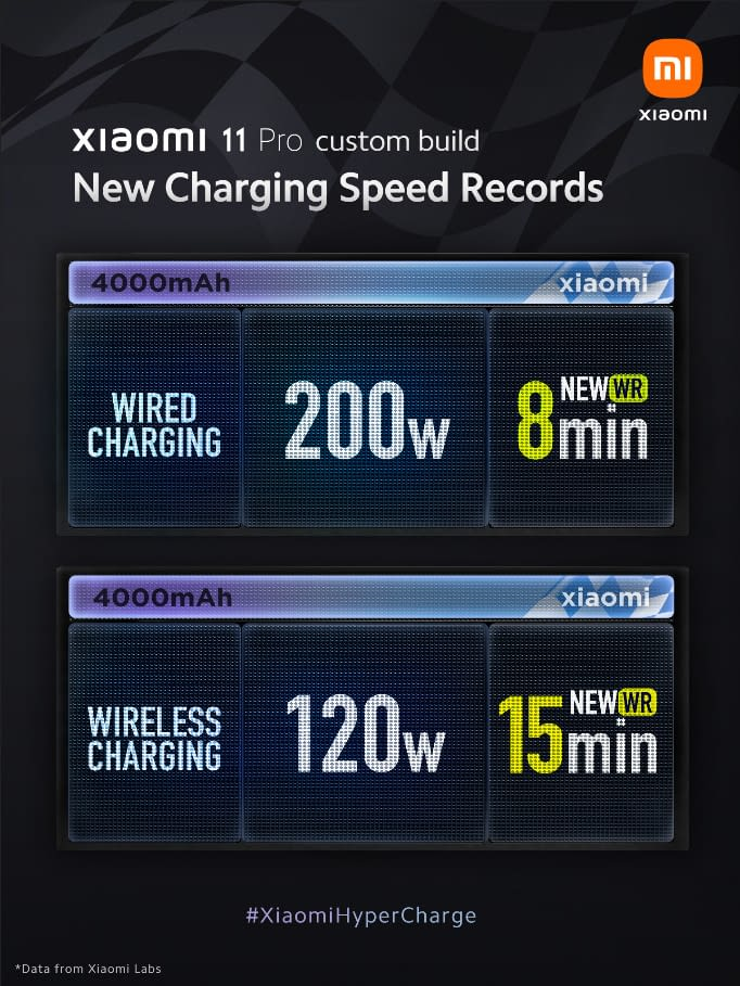Xiaomi 200W wired and 120W wireless chargers
