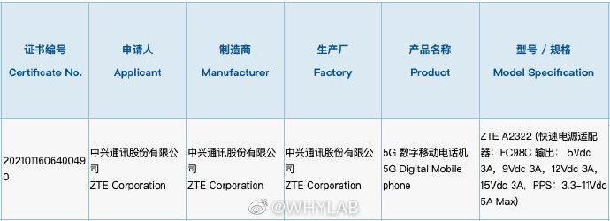 ZTE A2322 3C certification